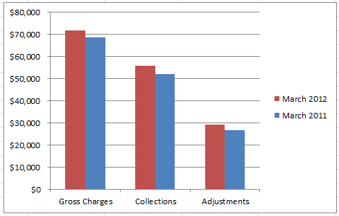 Bar Graph of an Example Portion of a Practice Dashboard Showing Gross Charges, Collections, and Adjustments
