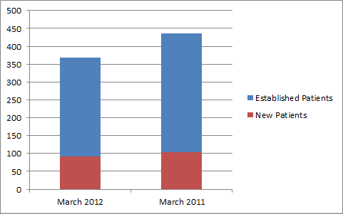 Bar Graph of an Example Portion of a Practice Dashboard Showing the Breakdown of New and Established Patients