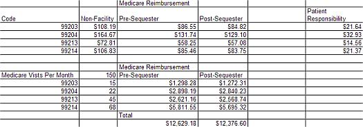 Medicare Sequester Cut Example