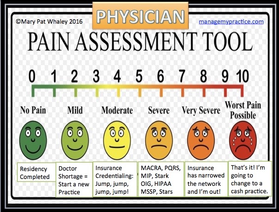 The patient pain scale becomes the physician pain scale